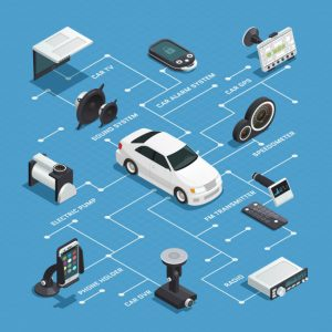 car-electronics-isometric-flowchart-with-alarm-gps-tv-systems-phone-holder-radio-dvd-devices-decorative-icons_1284-19473